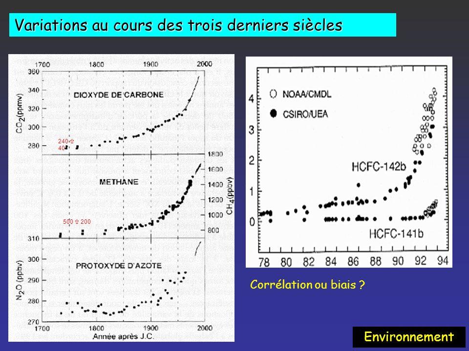 T Impacts sur lenvironnement CO 2 240 40 CH 4 500 200 Environnement Changement des températures