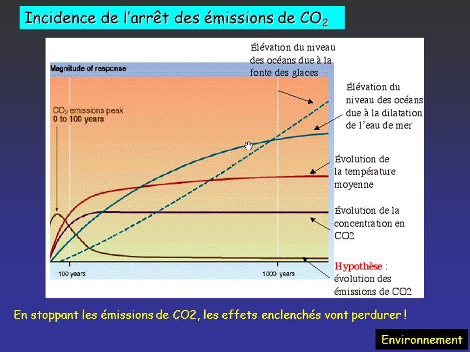 Emissions de CO 2 par pays – Evolutions 1990/2005 Environnement