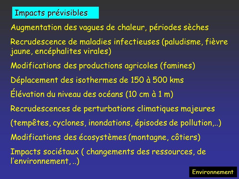 Incidence de larrêt des émissions de CO 2 Environnement En stoppant les émissions de CO2, les effets enclenchés vont perdurer !
