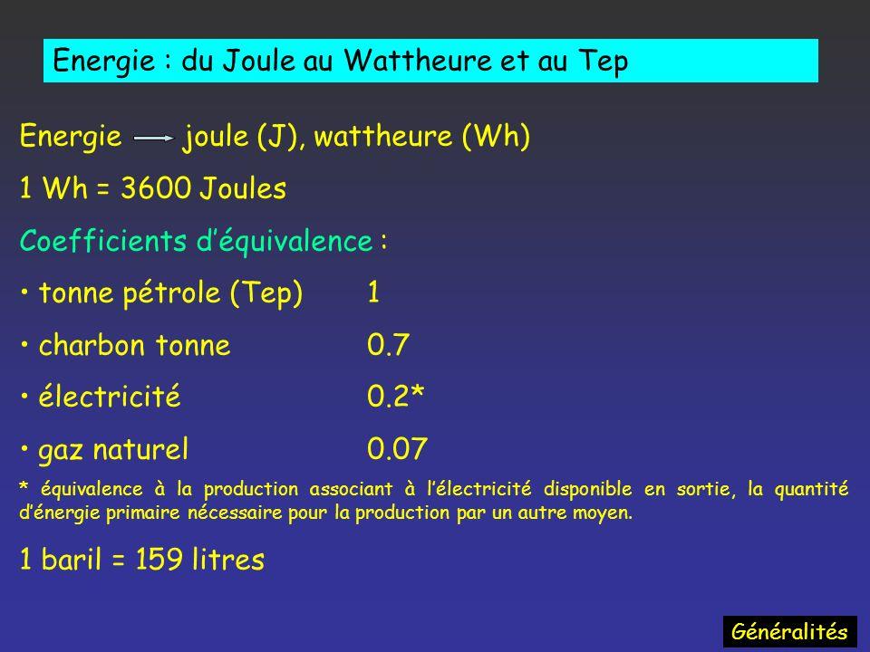 Energie joule (J), wattheure (Wh) 1 Wh = 3600 Joules Coefficients déquivalence : tonne pétrole (Tep)1 charbon tonne0.7 électricité0.2* gaz naturel0.07 * équivalence à la production associant à lélectricité disponible en sortie, la quantité dénergie primaire nécessaire pour la production par un autre moyen.