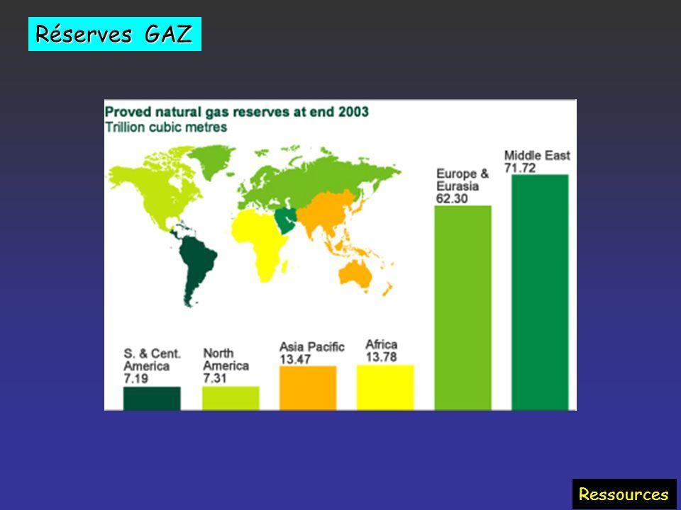 Approvisionnement en gaz Ressources