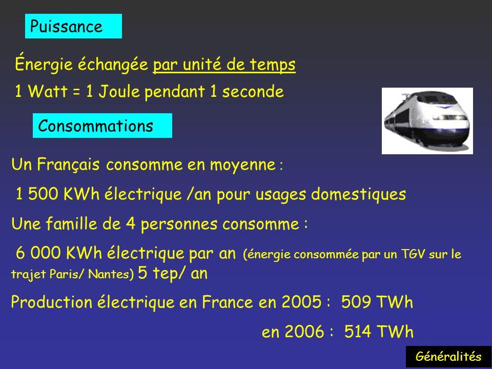 Énergie échangée par unité de temps 1 Watt = 1 Joule pendant 1 seconde Puissance Un Français consomme en moyenne : 1 500 KWh électrique /an pour usages domestiques Une famille de 4 personnes consomme : 6 000 KWh électrique par an (énergie consommée par un TGV sur le trajet Paris/ Nantes) 5 tep/ an Production électrique en France en 2005 : 509 TWh en 2006 : 514 TWh Consommations