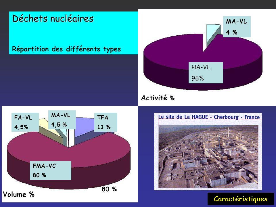 FISSION, FUSION U 235 n Fragments de fission Le nucléaire Réaction en chaîne 0,72% Ressources