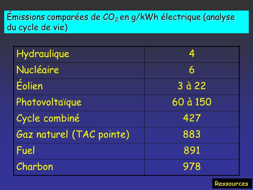 La production française d'électricité 2002 : 550 TW.h ; La production annuelle d'un panneau solaire photovoltaïque : 100 kWh / m2 5 000 km 2 de pannea