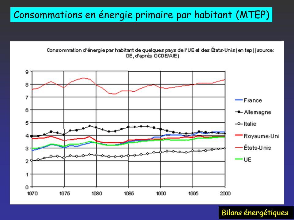 Consommations en énergie primaire par habitant (MTEP) Bilans énergétiques