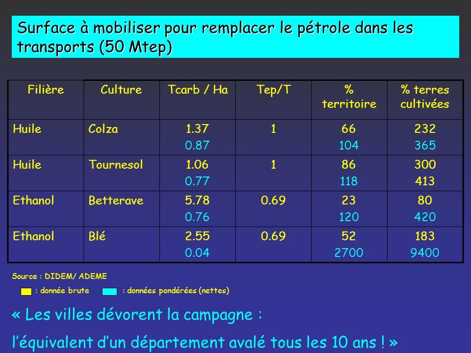 Biogaz PROCHE PARENT DU GAZ NATUREL FOSSILE Production Actuelle : 15 ktep/ an Potentielle : 3 Mtep/ an Origines Stations épurations urbaines Épuration