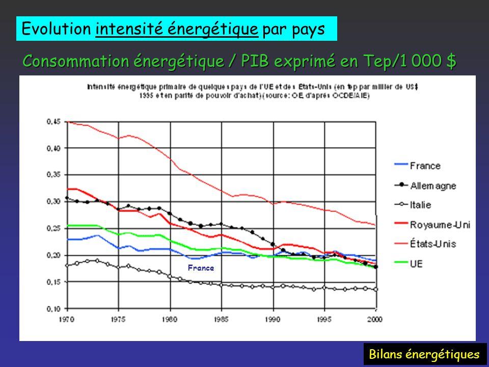 Pas de puissance garantie (systèmes couplés) Puissance instantanée fonction de la vitesse du vent [P=f(v 3 )] Grande dilution dans lespace : 1 TWh/ an : 25 à 65 km 2 ( 1% espace réellement occupé) Aspect visuel et bruit Ressources