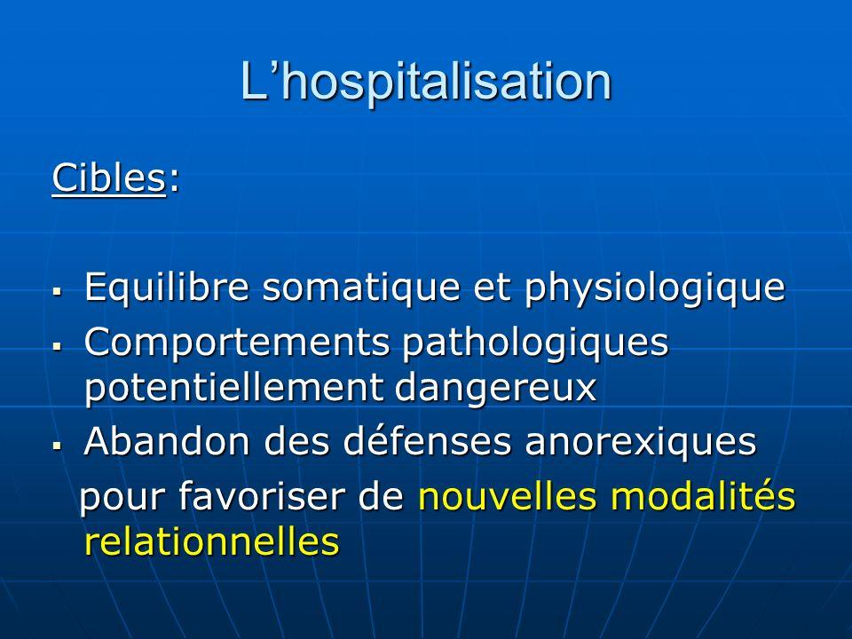 Lhospitalisation Cibles: Equilibre somatique et physiologique Equilibre somatique et physiologique Comportements pathologiques potentiellement dangere