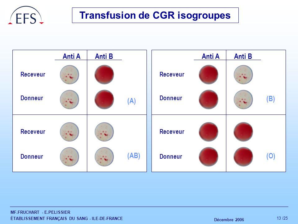 MF.FRUCHART - E.PELISSIER ÉTABLISSEMENT FRANÇAIS DU SANG - ILE-DE-FRANCE Décembre 2006 13 /25 Transfusion de CGR isogroupes Receveur Donneur (A) Recev