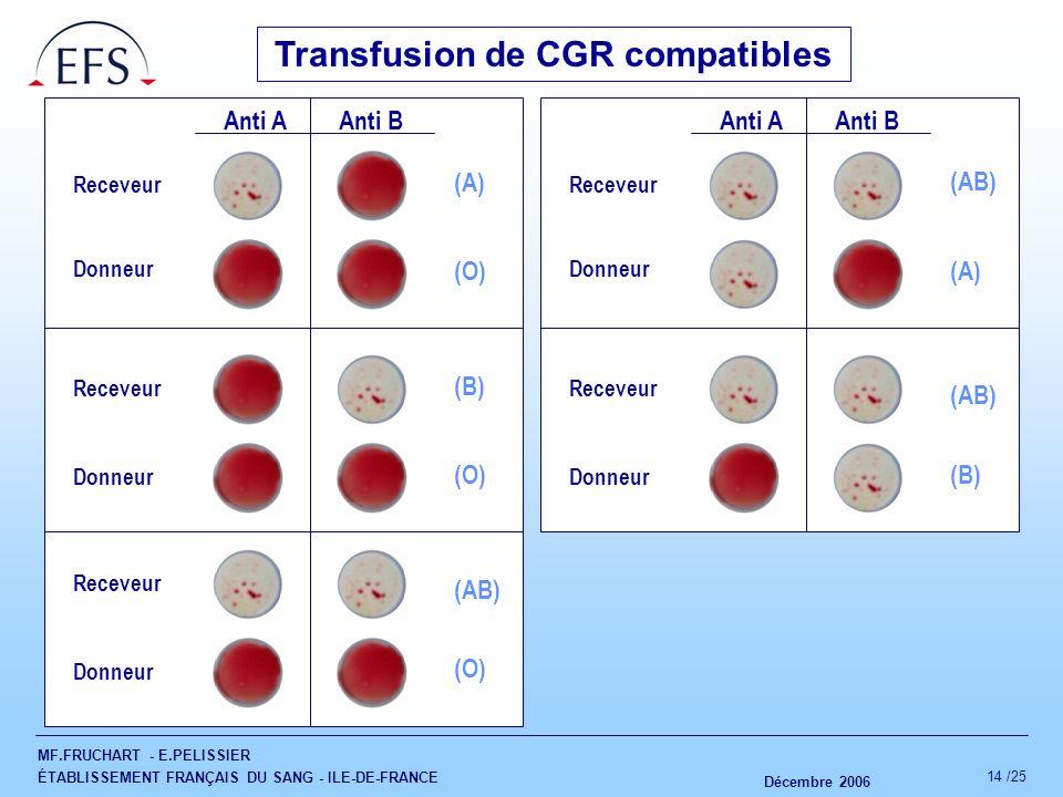 MF.FRUCHART - E.PELISSIER ÉTABLISSEMENT FRANÇAIS DU SANG - ILE-DE-FRANCE Décembre 2006 14 /25 Transfusion de CGR compatibles Receveur Donneur (B) (O)