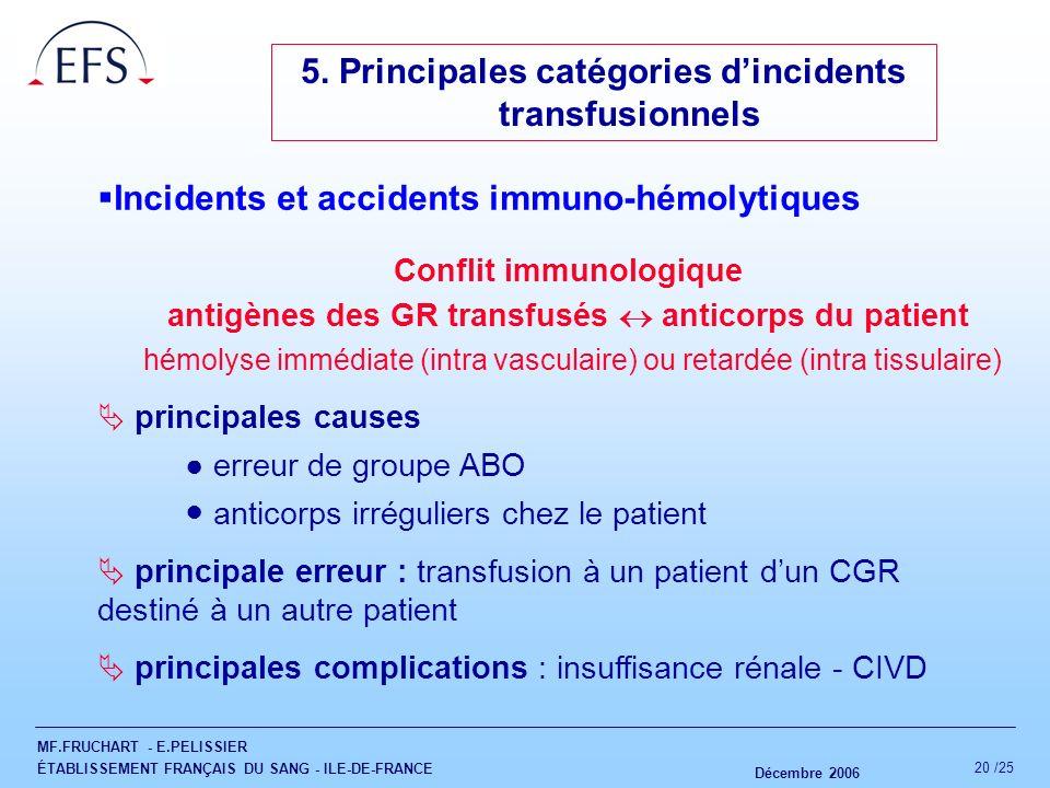 MF.FRUCHART - E.PELISSIER ÉTABLISSEMENT FRANÇAIS DU SANG - ILE-DE-FRANCE Décembre 2006 20 /25 5. Principales catégories dincidents transfusionnels Inc