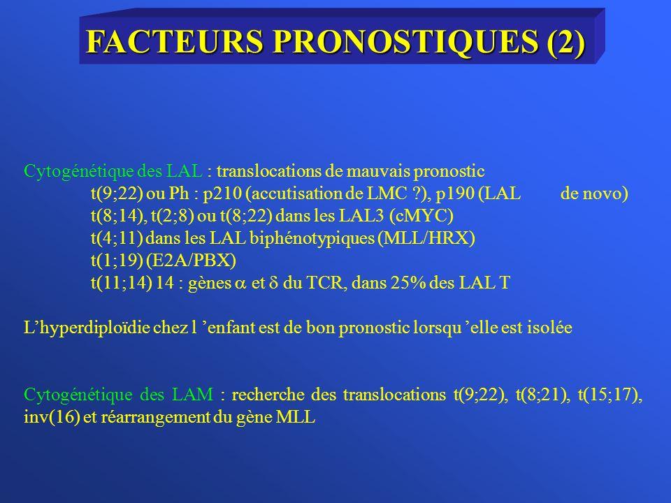 Cytogénétique des LAL : translocations de mauvais pronostic t(9;22) ou Ph : p210 (accutisation de LMC ?), p190 (LAL de novo) t(8;14), t(2;8) ou t(8;22) dans les LAL3 (cMYC) t(4;11) dans les LAL biphénotypiques (MLL/HRX) t(1;19) (E2A/PBX) t(11;14) 14 : gènes et du TCR, dans 25% des LAL T Lhyperdiploïdie chez l enfant est de bon pronostic lorsqu elle est isolée Cytogénétique des LAM : recherche des translocations t(9;22), t(8;21), t(15;17), inv(16) et réarrangement du gène MLL FACTEURS PRONOSTIQUES (2)