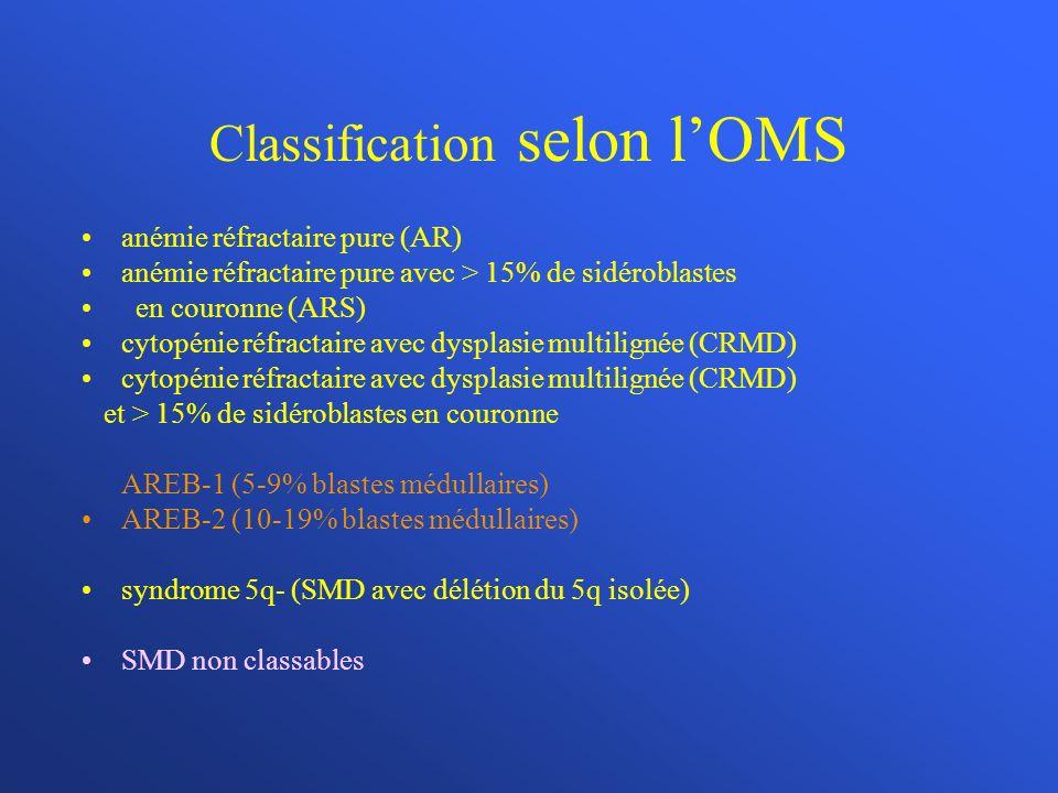 Classification selon lOMS anémie réfractaire pure (AR) anémie réfractaire pure avec > 15% de sidéroblastes en couronne (ARS) cytopénie réfractaire avec dysplasie multilignée (CRMD) et > 15% de sidéroblastes en couronne AREB-1 (5-9% blastes médullaires) AREB-2 (10-19% blastes médullaires) syndrome 5q- (SMD avec délétion du 5q isolée) SMD non classables
