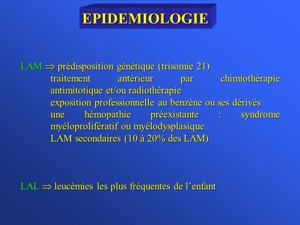 LAM prédisposition génétique (trisomie 21) traitement antérieur par chimiothérapie antimitotique et/ou radiothérapie exposition professionnelle au benzène ou ses dérivés une hémopathie préexistante : syndrome myéloprolifératif ou myélodysplasique LAM secondaires (10 à 20% des LAM) LAL leucémies les plus fréquentes de lenfant EPIDEMIOLOGIE