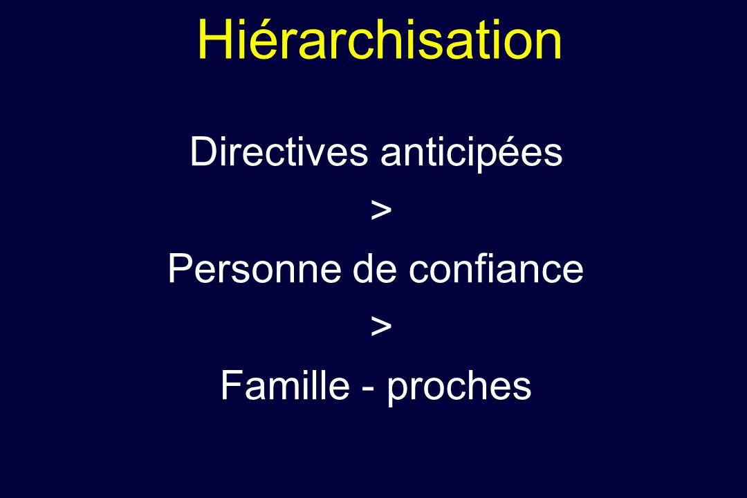 Hiérarchisation Directives anticipées > Personne de confiance > Famille - proches