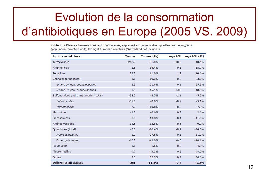 Evolution de la consommation dantibiotiques en Europe (2005 VS. 2009) 10