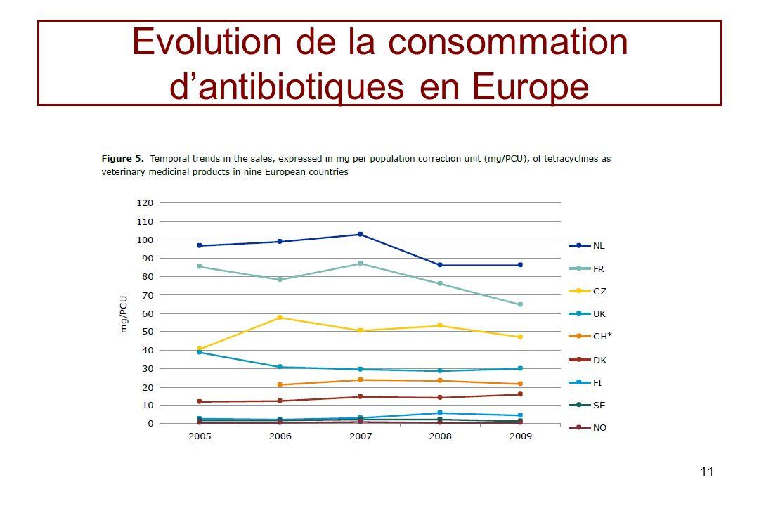 Evolution de la consommation dantibiotiques en Europe 11