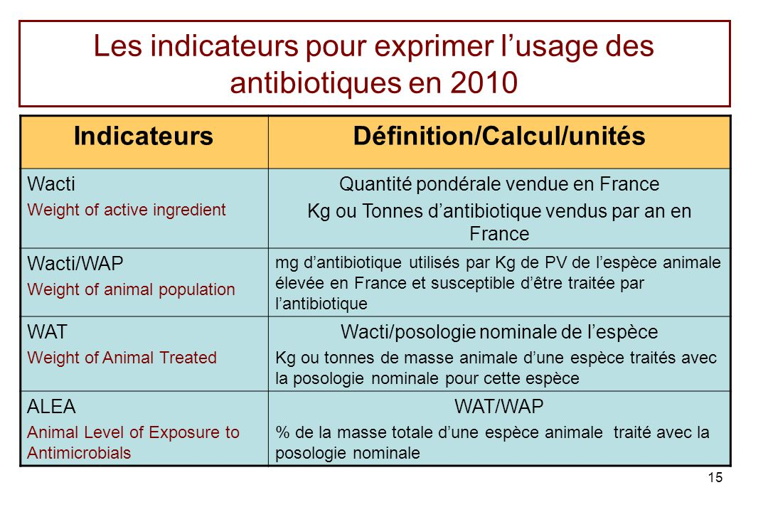 15 Les indicateurs pour exprimer lusage des antibiotiques en 2010 IndicateursDéfinition/Calcul/unités Wacti Weight of active ingredient Quantité pondé
