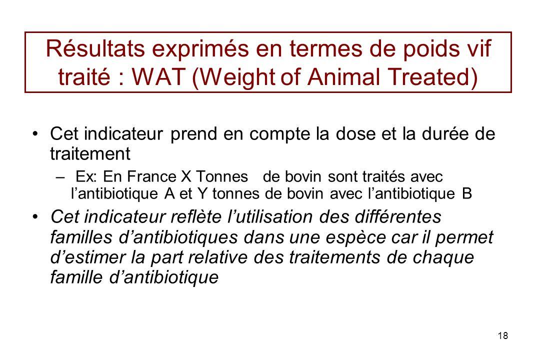 18 Résultats exprimés en termes de poids vif traité : WAT (Weight of Animal Treated) Cet indicateur prend en compte la dose et la durée de traitement