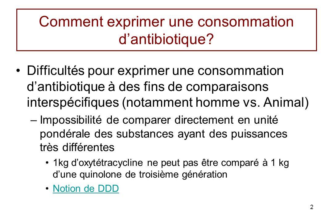 Ventes dantibiotique en France en 2010 par voie dadministration (%) Pour la voie orale, les ventes exprimées en quantité de poids vif traité (WAT) indiquent que les traitements à base de Polypeptides et de tétracyclines sont les plus fréquents, Pour la voie parentérale, les Pénicillines et les ainoglycosides sont les traitements les plus utilisés suivis par les Macrolides et les Tétracyclines.