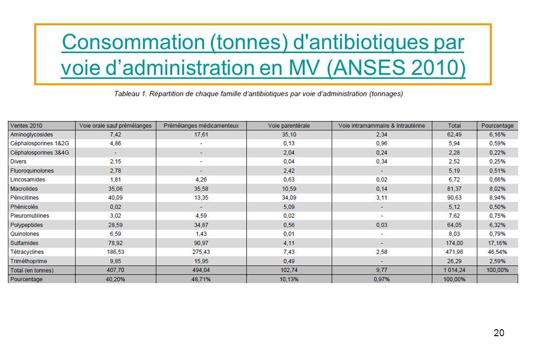 20 Consommation (tonnes) d'antibiotiques par voie dadministration en MV (ANSES 2010)