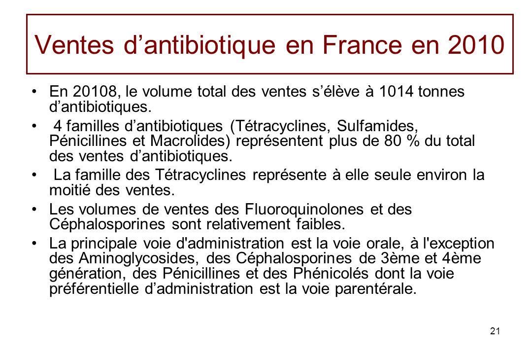 21 Ventes dantibiotique en France en 2010 En 20108, le volume total des ventes sélève à 1014 tonnes dantibiotiques. 4 familles dantibiotiques (Tétracy