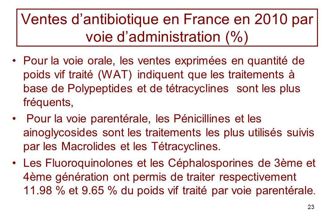 Ventes dantibiotique en France en 2010 par voie dadministration (%) Pour la voie orale, les ventes exprimées en quantité de poids vif traité (WAT) ind