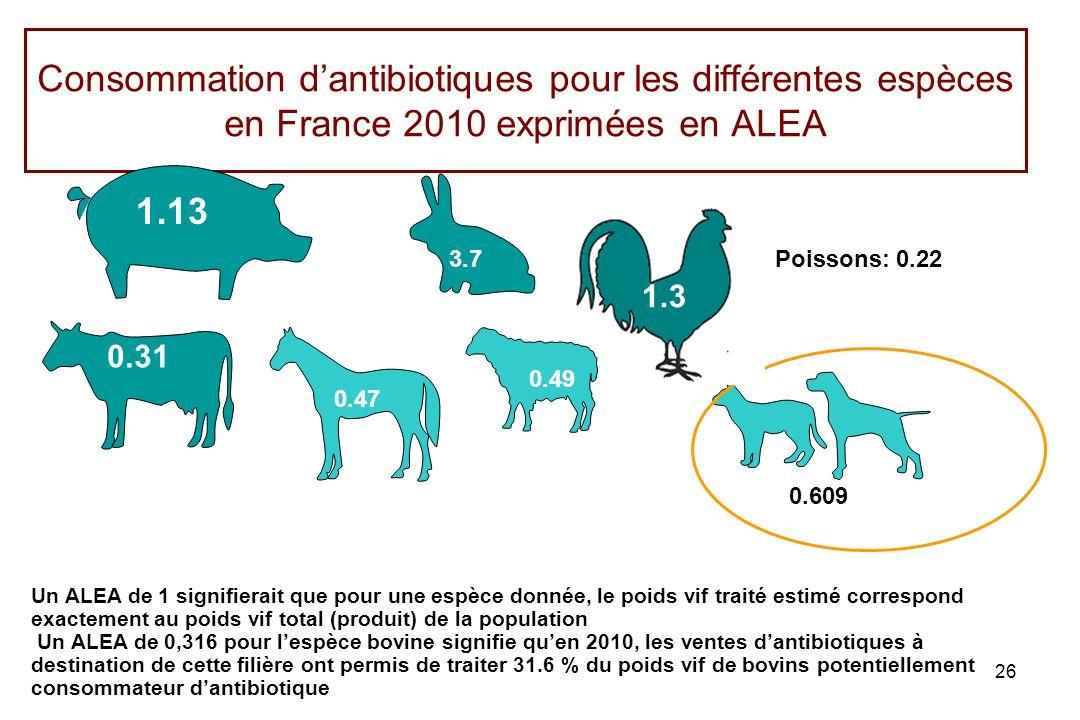 26 Consommation dantibiotiques pour les différentes espèces en France 2010 exprimées en ALEA 1.13 0.31 3.7 0.609 0.47 1.3 0.49 Poissons: 0.22 Un ALEA