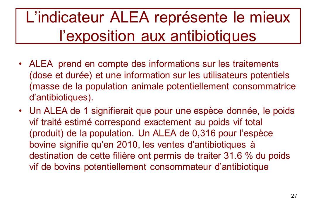 Lindicateur ALEA représente le mieux lexposition aux antibiotiques ALEA prend en compte des informations sur les traitements (dose et durée) et une in