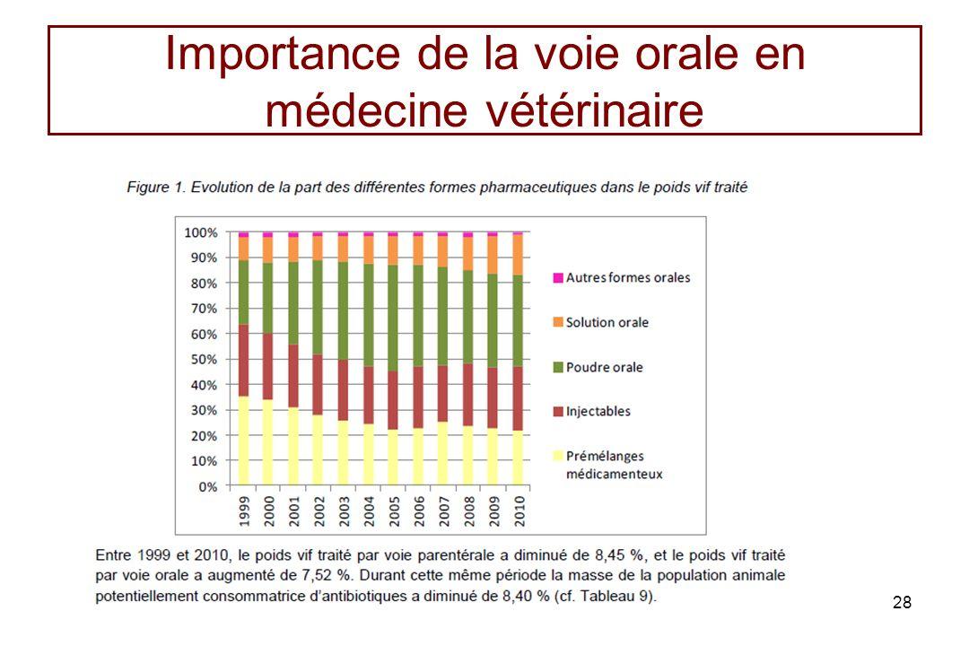 Importance de la voie orale en médecine vétérinaire 28