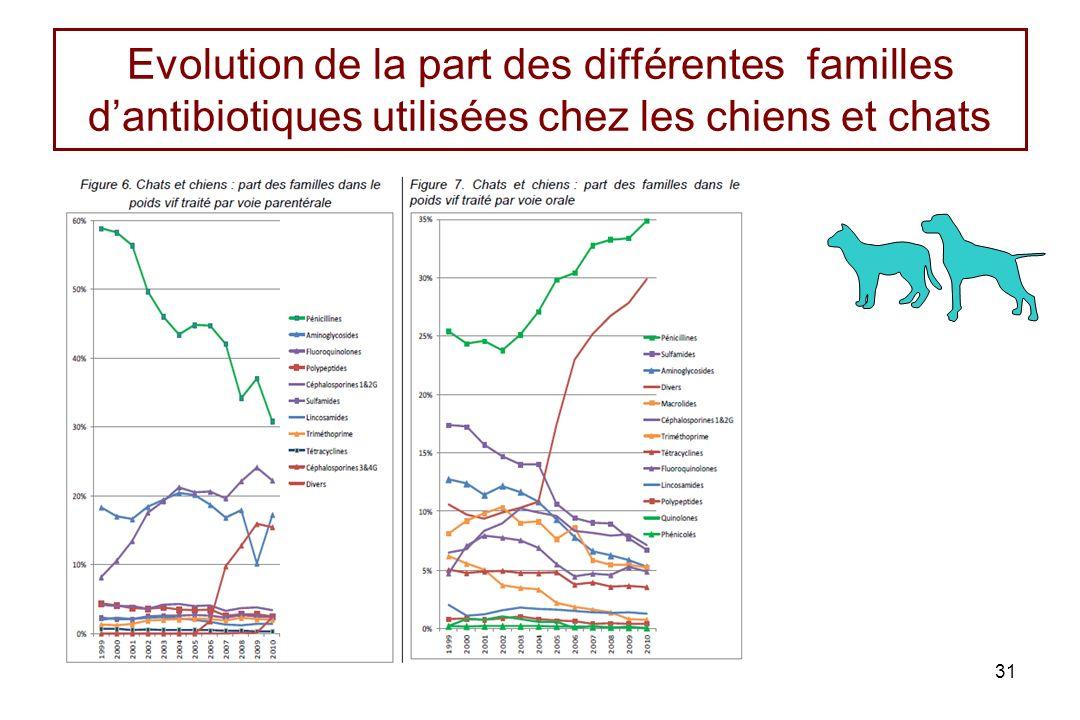 Evolution de la part des différentes familles dantibiotiques utilisées chez les chiens et chats 31