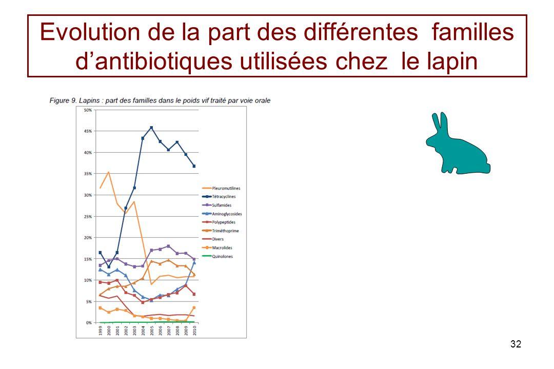 Evolution de la part des différentes familles dantibiotiques utilisées chez le lapin 32