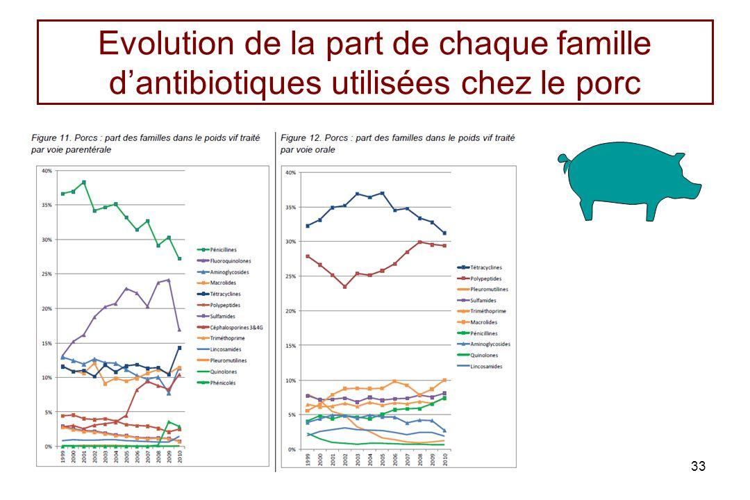 Evolution de la part de chaque famille dantibiotiques utilisées chez le porc 33