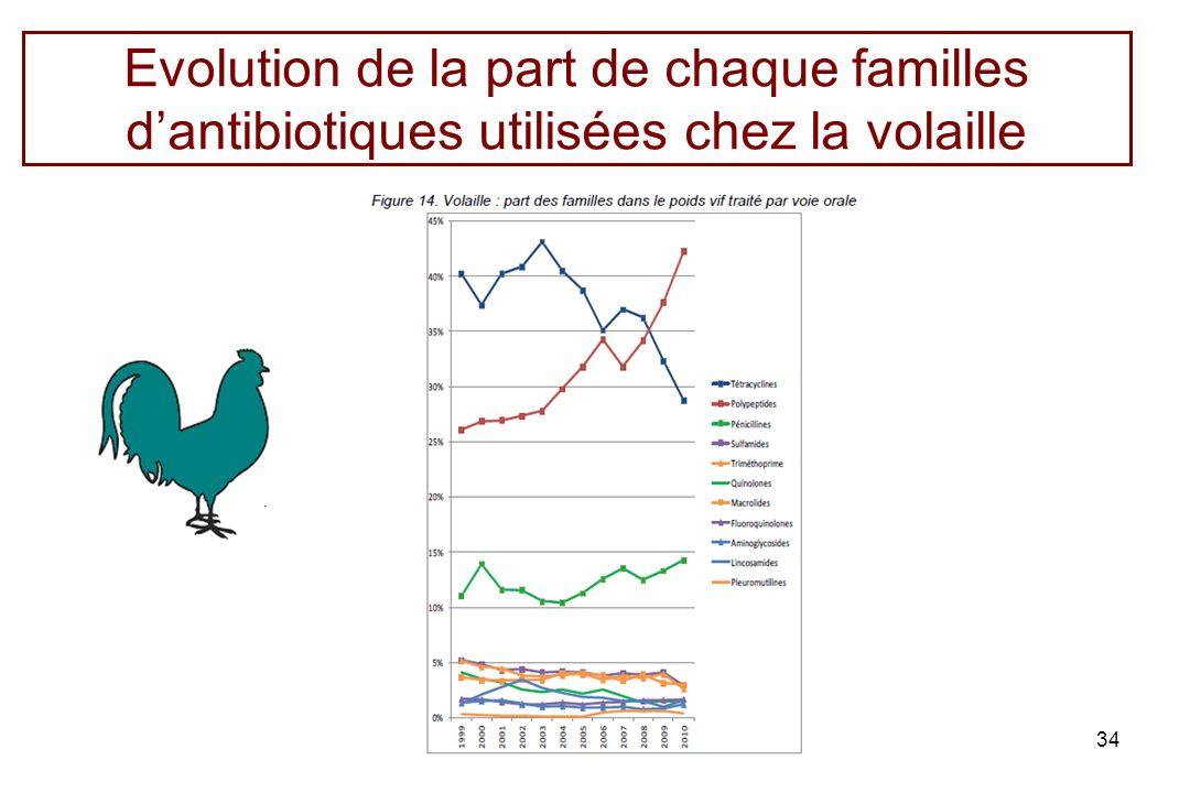 Evolution de la part de chaque familles dantibiotiques utilisées chez la volaille 34