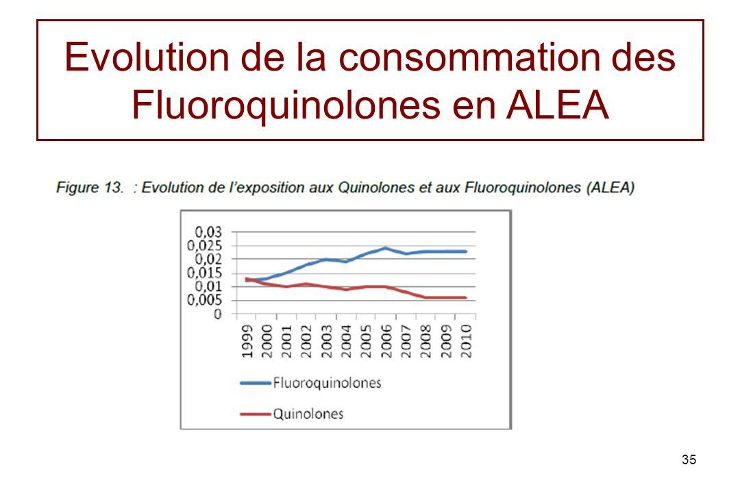 Evolution de la consommation des Fluoroquinolones en ALEA 35
