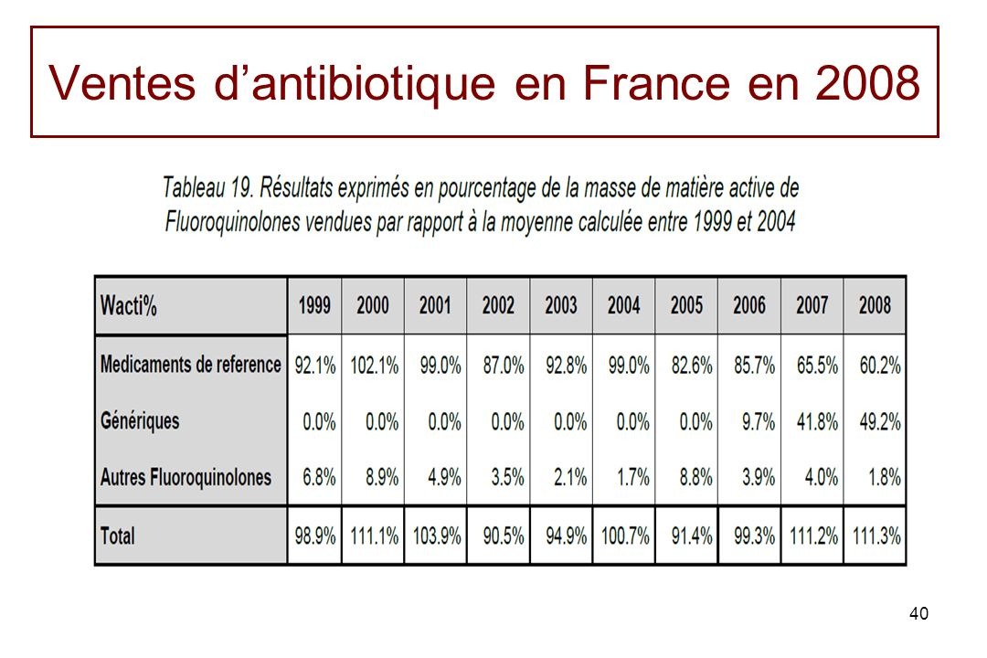 40 Ventes dantibiotique en France en 2008