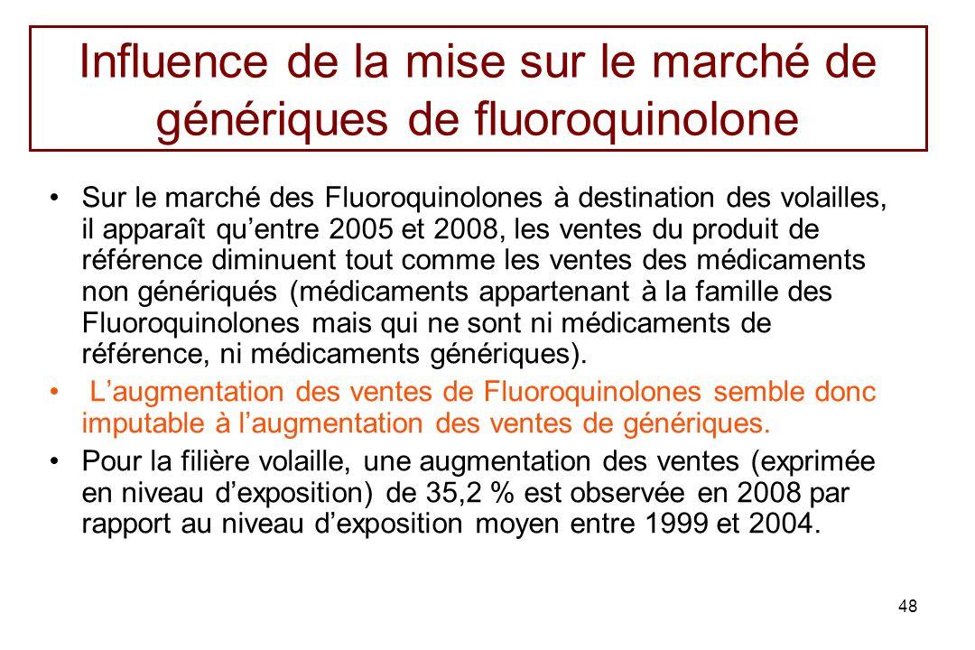 48 Influence de la mise sur le marché de génériques de fluoroquinolone Sur le marché des Fluoroquinolones à destination des volailles, il apparaît que