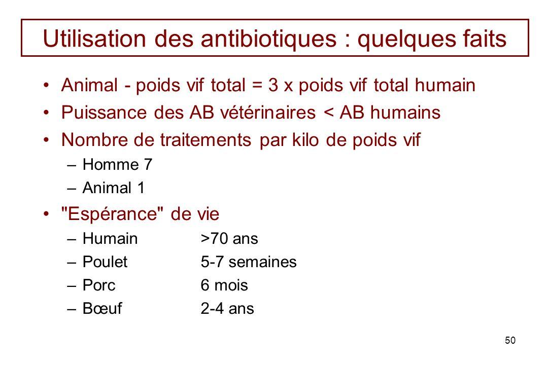 50 Utilisation des antibiotiques : quelques faits Animal - poids vif total = 3 x poids vif total humain Puissance des AB vétérinaires < AB humains Nom