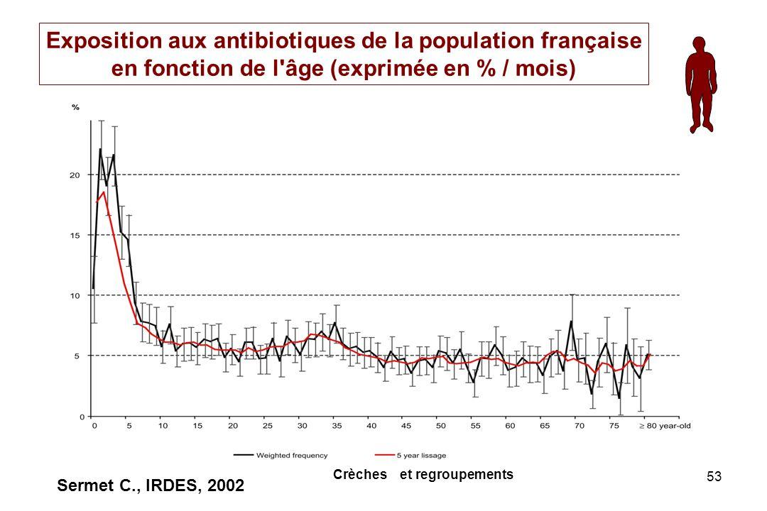 53 Sermet C., IRDES, 2002 Exposition aux antibiotiques de la population française en fonction de l'âge (exprimée en % / mois) Crèches et regroupements