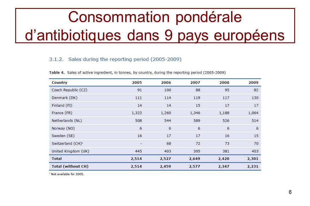 Lindicateur ALEA représente le mieux lexposition aux antibiotiques ALEA prend en compte des informations sur les traitements (dose et durée) et une information sur les utilisateurs potentiels (masse de la population animale potentiellement consommatrice dantibiotiques).