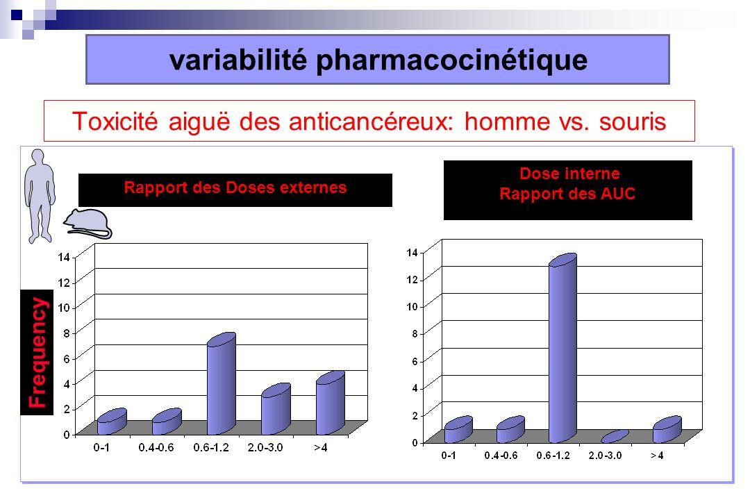 Toxicité aiguë des anticancéreux: homme vs. souris Rapport des Doses externes Dose interne Rapport des AUC Frequency variabilité pharmacocinétique