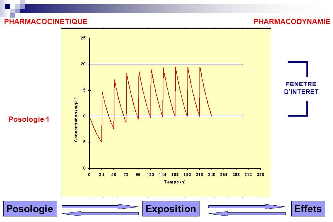 PHARMACODYNAMIEPHARMACOCINETIQUE Posologie 1 PosologieExpositionEffets FENETRE DINTERET
