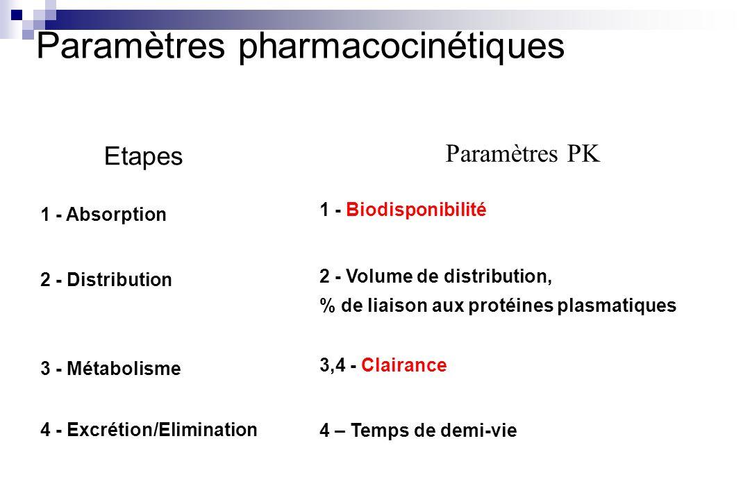 Etapes 1 - Absorption 1 - Biodisponibilité Paramètres PK Paramètres pharmacocinétiques 2 - Distribution 3 - Métabolisme 4 - Excrétion/Elimination 2 -