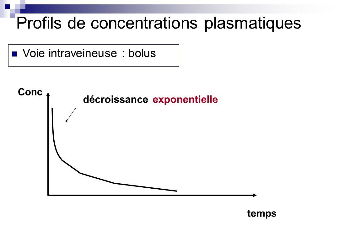 temps Conc décroissance exponentielle Profils de concentrations plasmatiques Voie intraveineuse : bolus