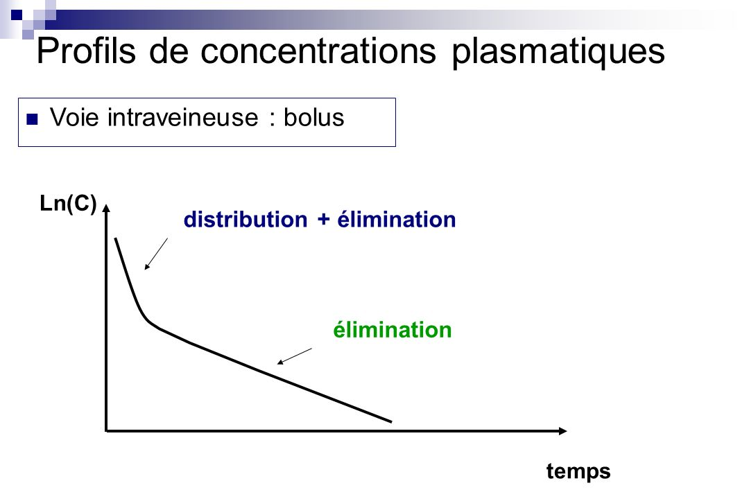 temps Ln(C) distribution + élimination élimination Profils de concentrations plasmatiques Voie intraveineuse : bolus
