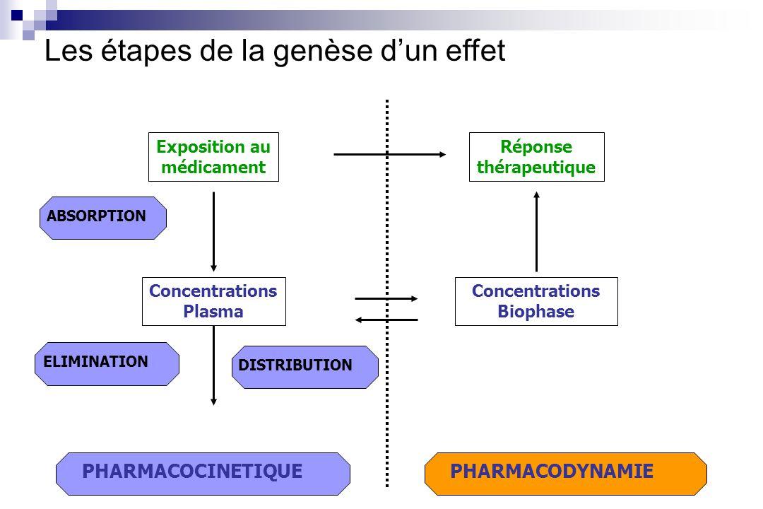 PHARMACODYNAMIE Les étapes de la genèse dun effet Réponse thérapeutique PHARMACOCINETIQUE ABSORPTION ELIMINATION DISTRIBUTION Concentrations Plasma Ex