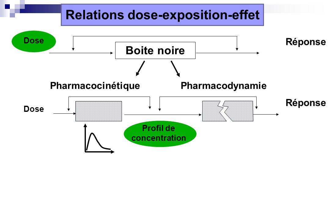 Relations dose-exposition-effet Dose Réponse Boite noire Profil de concentration Dose Réponse PharmacocinétiquePharmacodynamie