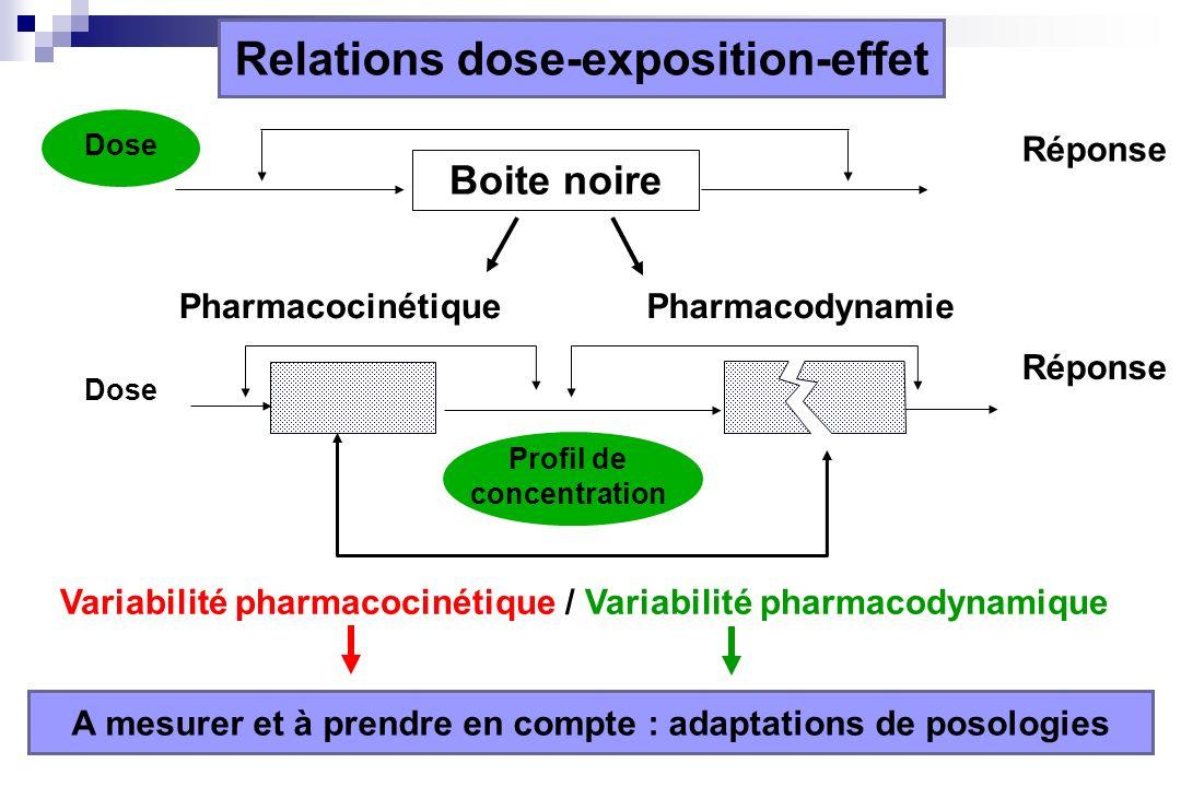 Relations dose-exposition-effet Dose Réponse Boite noire Dose Réponse PharmacocinétiquePharmacodynamie Profil de concentration Variabilité pharmacocin