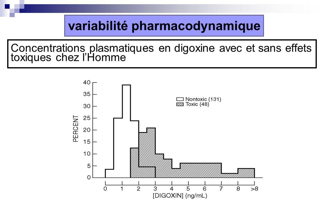 Concentrations plasmatiques en digoxine avec et sans effets toxiques chez lHomme variabilité pharmacodynamique