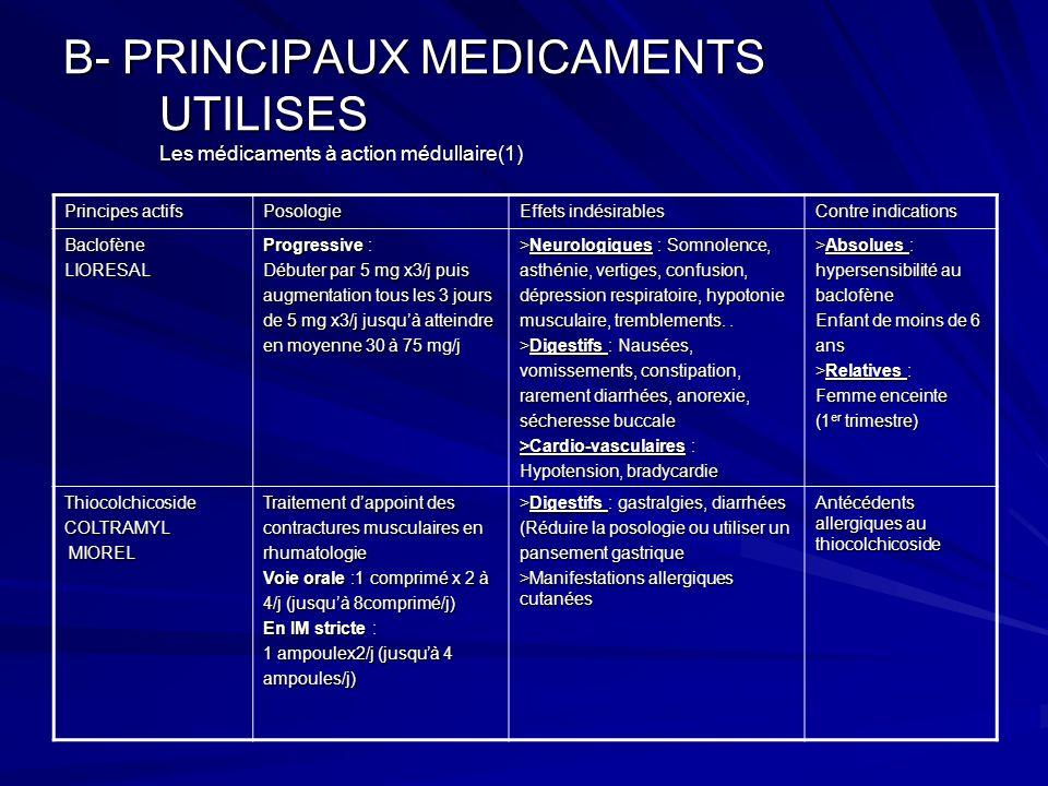 B- PRINCIPAUX MEDICAMENTS UTILISES Les médicaments à action médullaire(1) Principes actifs Posologie Effets indésirables Contre indications BaclofèneL